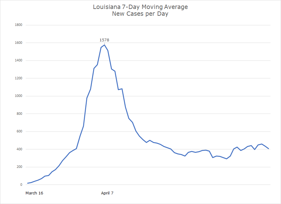 Southeast Covid-19 Updates. Louisiana new covid cases per day growth chart.