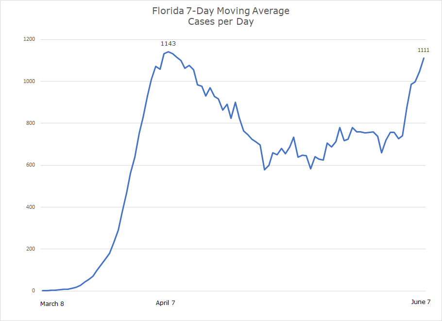 Southeast Covid-19 Updates. Florida new covid cases per day growth chart.