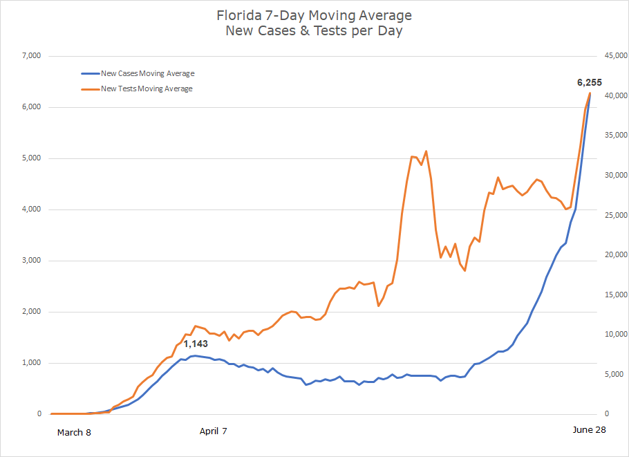 Southeast Covid-19 Updates. Florida 7 day moving average. New cases and new tests