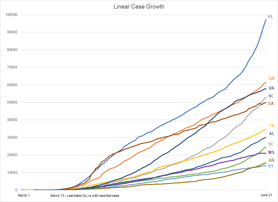 Southeast Covid-19 Updates. Covid-19 Linear growth rate for southeast states.