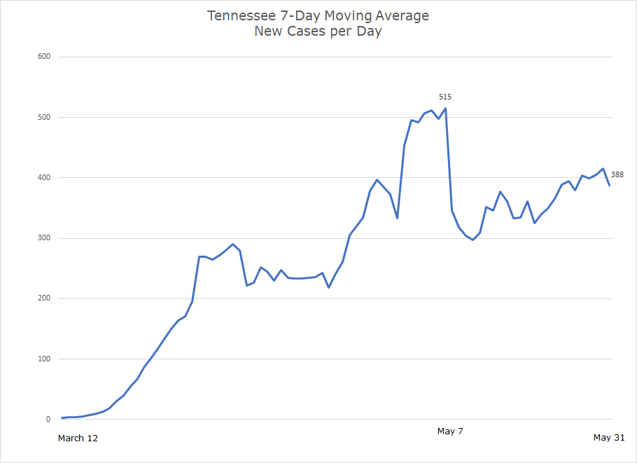 Southeast Covid-19 Updates. Tennessee new covid cases per day growth chart.