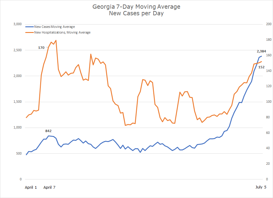 Southeast Covid-19 Updates. Georgia 7 day moving average new cases and new hospitalizations.